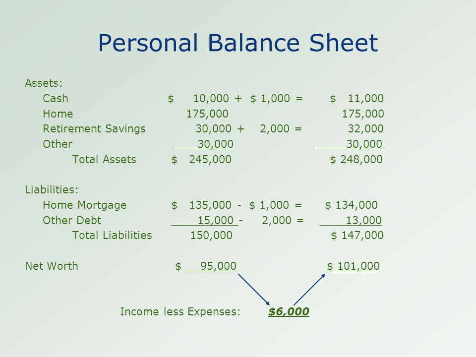 Personal Balance Sheet Assets: Cash$ 10,000 + $ 1,000 = $ 11,000 Home 175,000 175,000 Retirement Savings 30,000 + 2,000 = 32,000 Other 30,000 30,000 Total Assets $ 245,000 $ 248,000 Liabilities: Home Mortgage $ 135,000 - $ 1,000 = $ 134,000 Other Debt 15,000 - 2,000 = 13,000 Total Liabilities 150,000 $ 147,000 Net Worth $ 95,000 $ 101,000 Income less Expenses: $6,000
