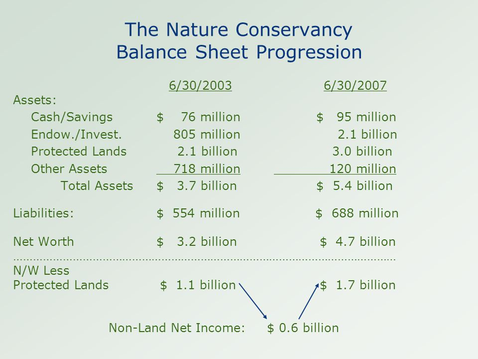 The Nature Conservancy Balance Sheet Progression 6/30/2003 6/30/2007 Assets: Cash/Savings$ 76 million $ 95 million Endow./Invest. 805 million 2.1 bill