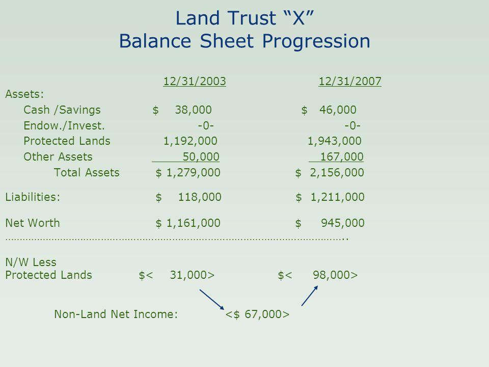 "Land Trust ""X"" Balance Sheet Progression 12/31/2003 12/31/2007 Assets: Cash/Savings $ 38,000 $ 46,000 Endow./Invest. -0- -0- Protected Lands 1,192,000"