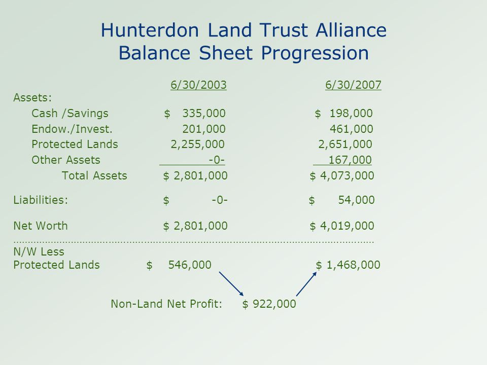 Hunterdon Land Trust Alliance Balance Sheet Progression 6/30/2003 6/30/2007 Assets: Cash/Savings $ 335,000 $ 198,000 Endow./Invest. 201,000 461,000 Pr