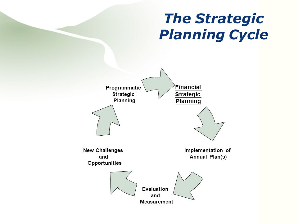 Financial Strategic Planning Implementation of Annual Plan(s) Evaluation and Measurement New Challenges and Opportunities Programmatic Strategic Planning The Strategic Planning Cycle