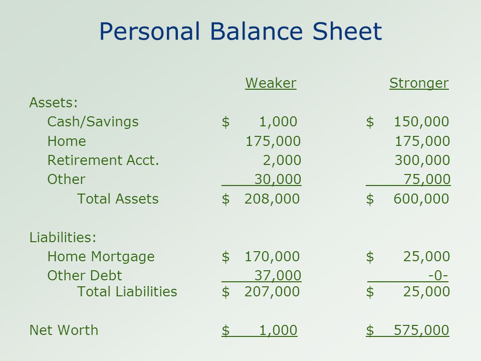 Personal Balance Sheet Weaker Stronger Assets: Cash/Savings$ 1,000$ 150,000 Home 175,000 175,000 Retirement Acct. 2,000 300,000 Other 30,000 75,000 To