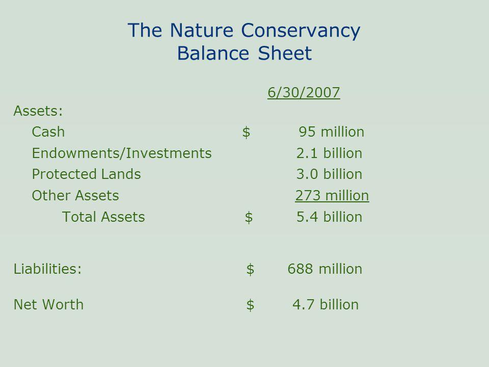 The Nature Conservancy Balance Sheet 6/30/2007 Assets: Cash $ 95 million Endowments/Investments 2.1 billion Protected Lands 3.0 billion Other Assets 2