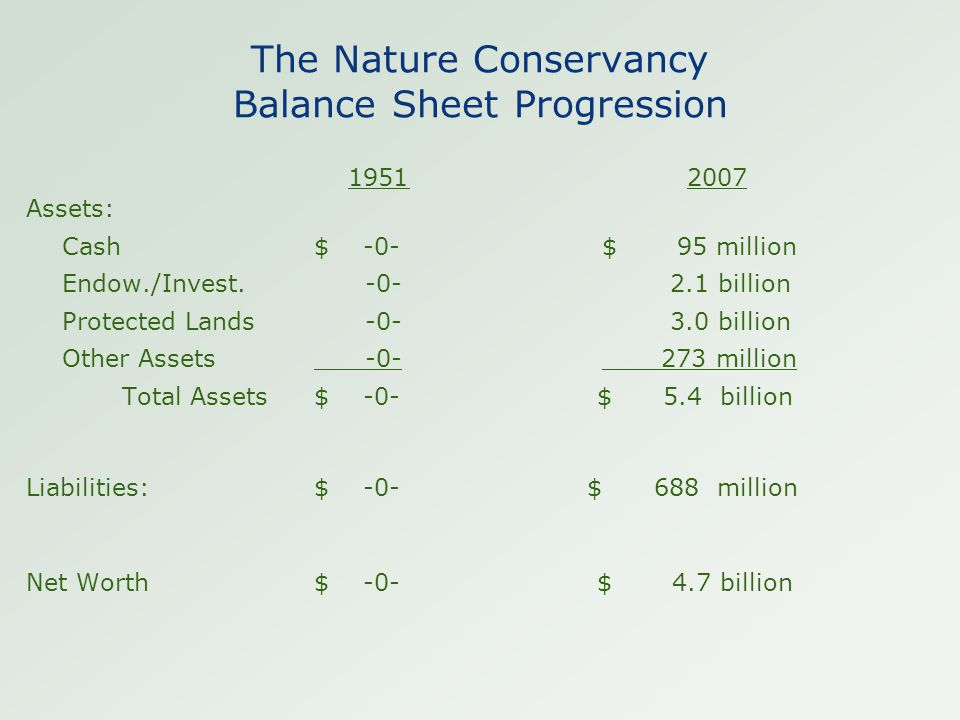 The Nature Conservancy Balance Sheet Progression 1951 2007 Assets: Cash$ -0- $ 95 million Endow./Invest.
