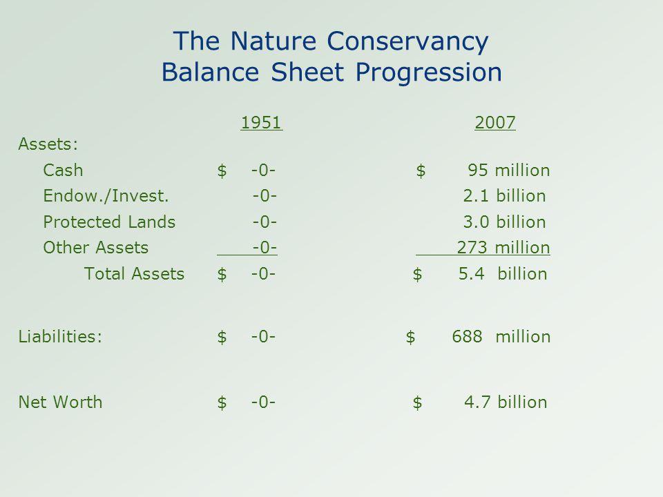 The Nature Conservancy Balance Sheet Progression 1951 2007 Assets: Cash$ -0- $ 95 million Endow./Invest. -0- 2.1 billion Protected Lands -0- 3.0 billi