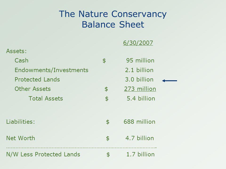 The Nature Conservancy Balance Sheet 6/30/2007 Assets: Cash $ 95 million Endowments/Investments 2.1 billion Protected Lands 3.0 billion Other Assets $