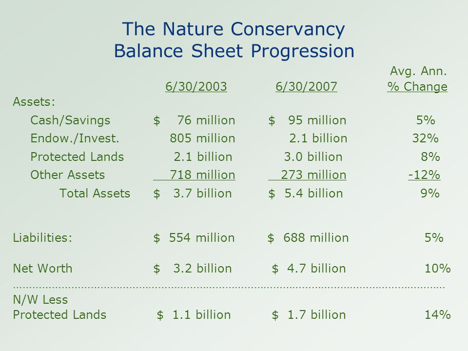 The Nature Conservancy Balance Sheet Progression Avg. Ann. 6/30/2003 6/30/2007% Change Assets: Cash/Savings$ 76 million $ 95 million 5% Endow./Invest.