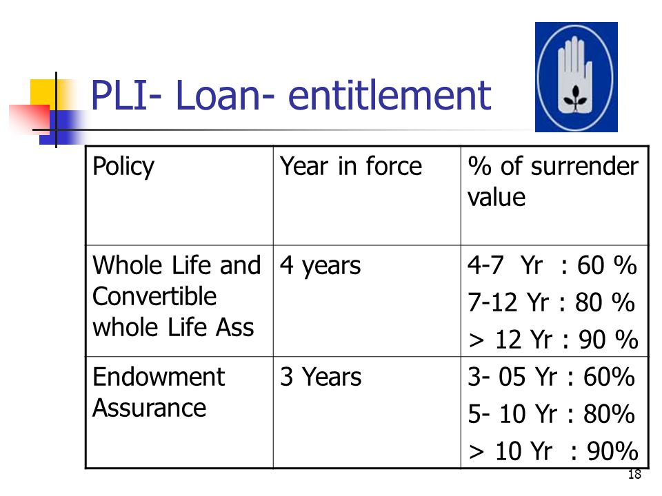 PLI- Loan- entitlement PolicyYear in force% of surrender value Whole Life and Convertible whole Life Ass 4 years4-7 Yr : 60 % 7-12 Yr : 80 % > 12 Yr :