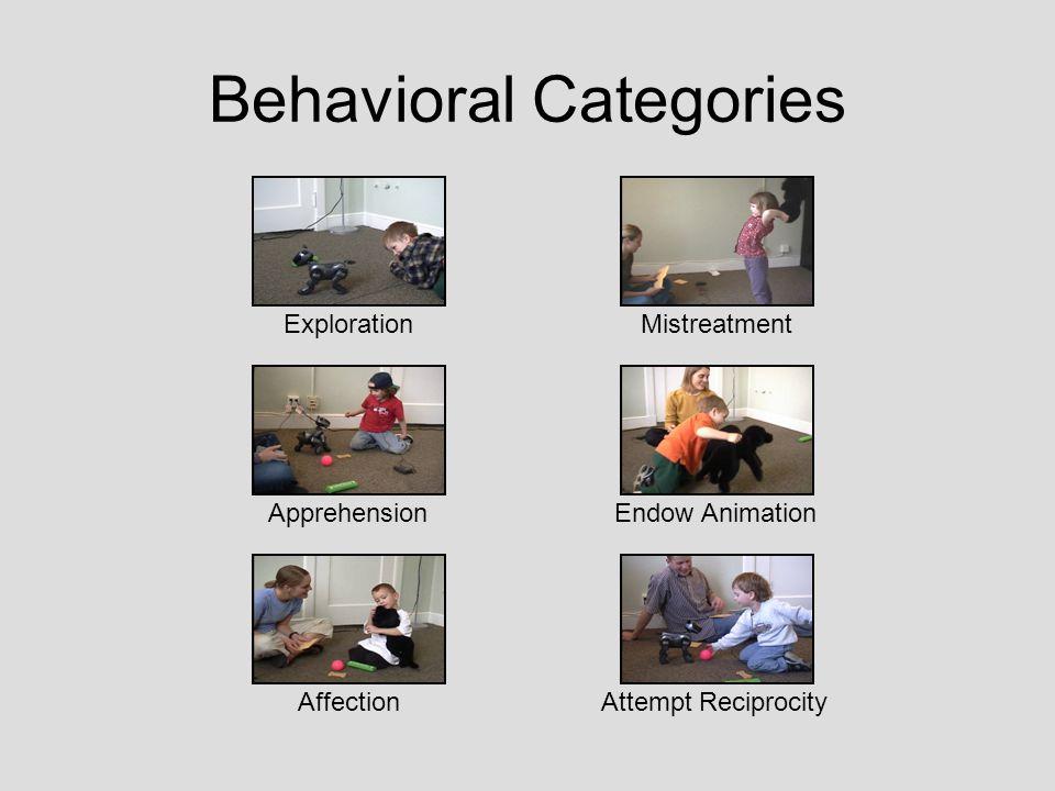 Behavioral Categories Apprehension Affection Mistreatment Endow Animation Attempt Reciprocity Exploration