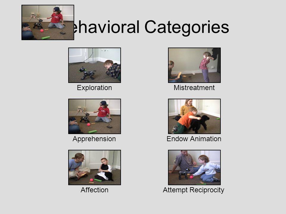 Behavioral Categories Exploration Apprehension Affection Mistreatment Endow Animation Attempt Reciprocity