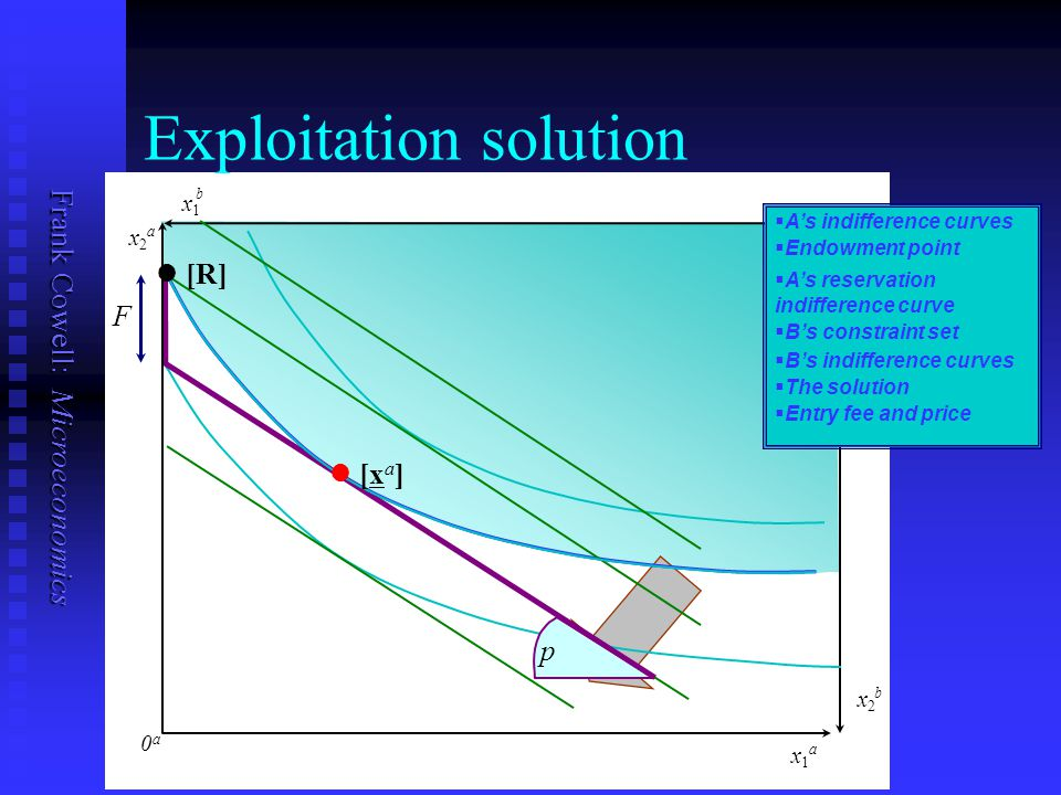 Frank Cowell: Microeconomics Exploitation solution   A's indifference curves   Endowment point   B's constraint set   B's indifference curves   The solution   Entry fee and price F p   A's reservation indifference curve x1x1 a x2x2 b x1x1 b x2x2 a 0a0a l l [R] ll [xa]ll [xa]