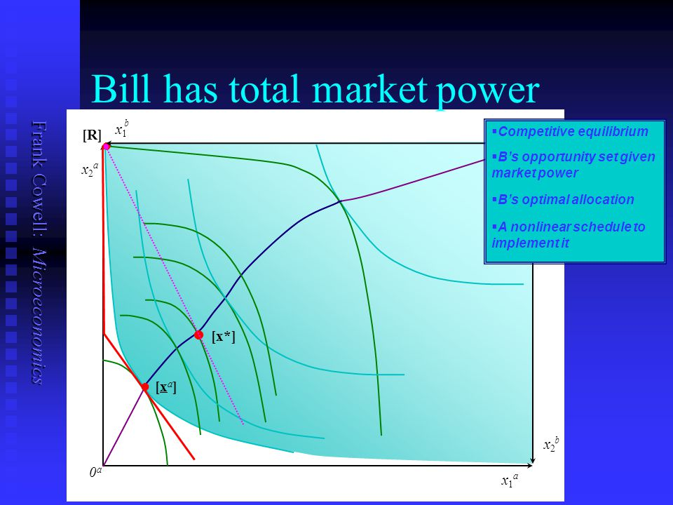 Frank Cowell: Microeconomics 0b0b 0a0a x1x1 b x1x1 a x2x2 a x2x2 b [R] ll ll l l [x*] ll [xa]ll [xa] Bill has total market power   Competitive equil