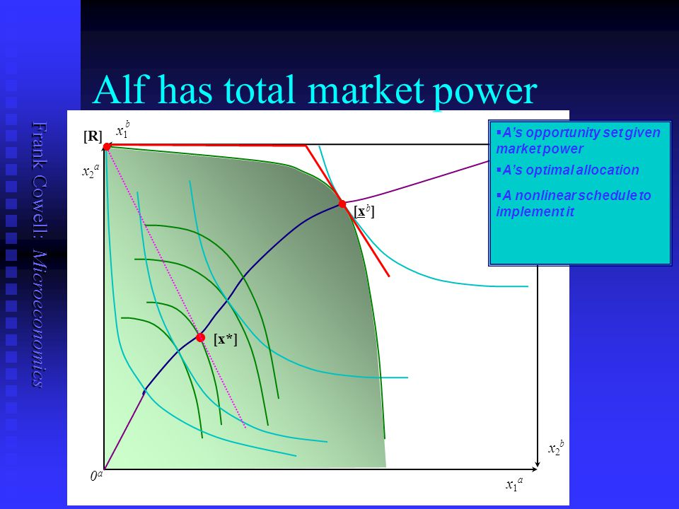 Frank Cowell: Microeconomics 0b0b 0a0a x1x1 a x2x2 b l l [x*] ll ll [xb] [xb] Alf has total market power   A's opportunity set given market power   A's optimal allocation   A nonlinear schedule to implement it x1x1 b x2x2 a [R] ll ll