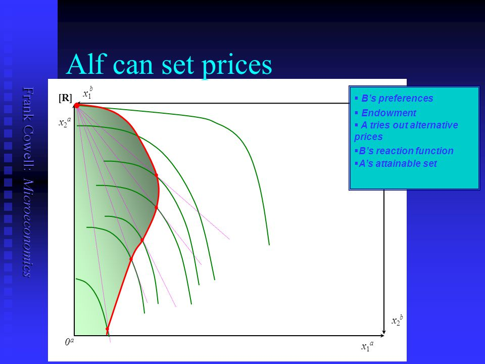 Frank Cowell: Microeconomics 0b0b 0a0a x1x1 b x1x1 a x2x2 a x2x2 b [R] ll ll ll ll ll ll ll ll ll ll Alf can set prices   B's reaction function   Endowment   A tries out alternative prices   A's attainable set   B's preferences ll ll