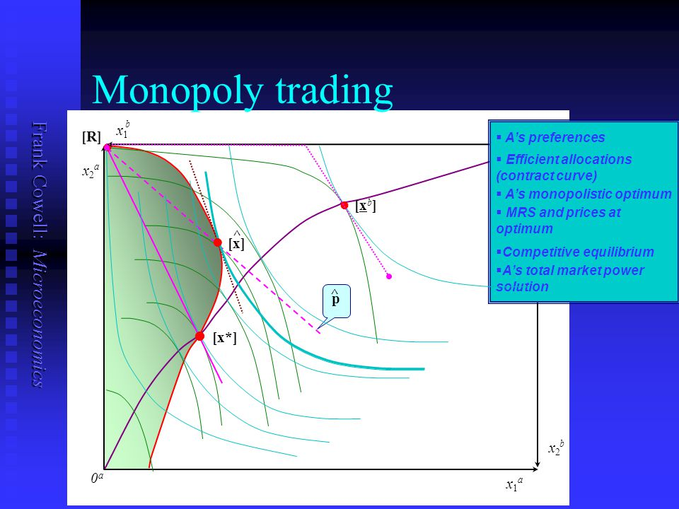 Frank Cowell: Microeconomics p 0b0b 0a0a x1x1 b x1x1 a x2x2 a x2x2 b [R] ll ll ^ ^ Monopoly trading   Competitive equilibrium   A's monopolistic optimum   A's total market power solution   A's preferences l l [x] ll [xb]ll [xb] l l [x*]   Efficient allocations (contract curve)   MRS and prices at optimum