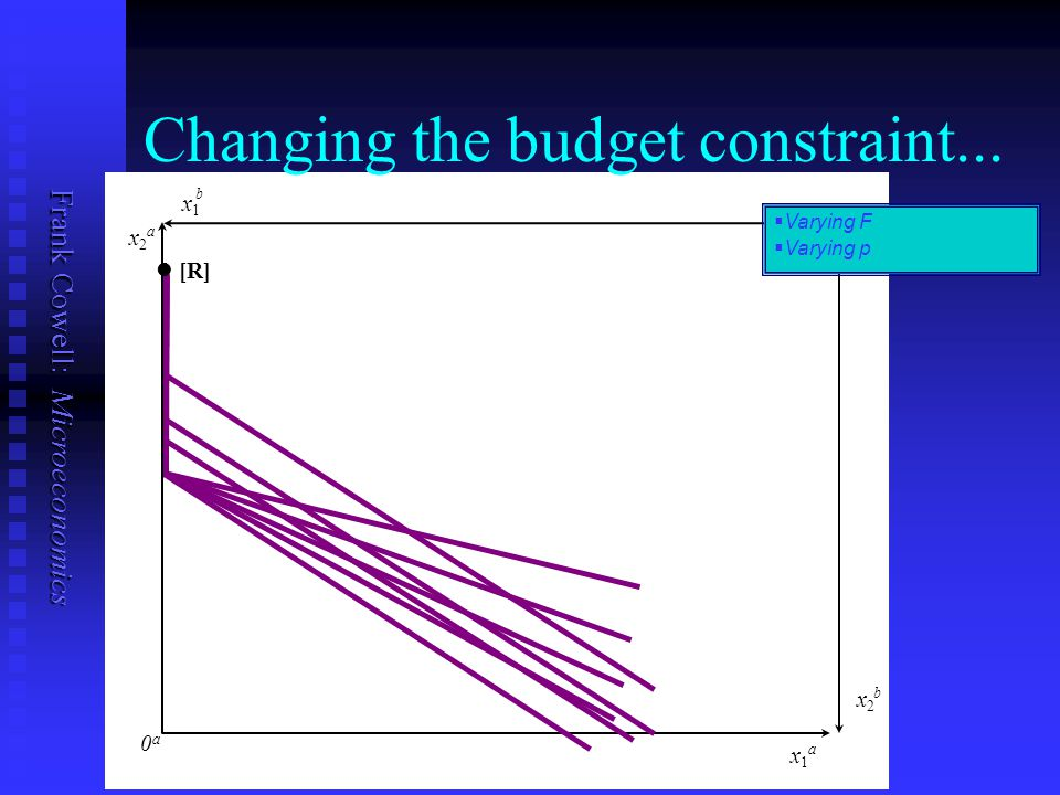 Frank Cowell: Microeconomics x1x1 a x2x2 b x1x1 b x2x2 a 0a0a Changing the budget constraint...