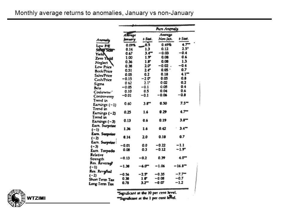WTZIMI 3:14 Monthly average returns to anomalies, January vs non-January