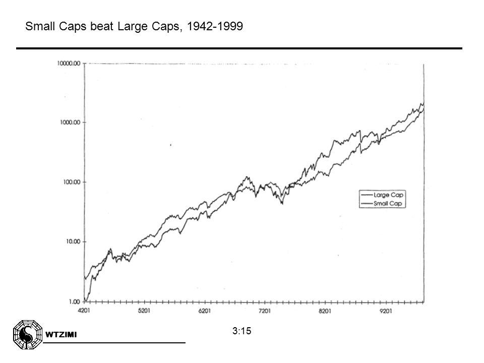 WTZIMI 3:15 Small Caps beat Large Caps, 1942-1999