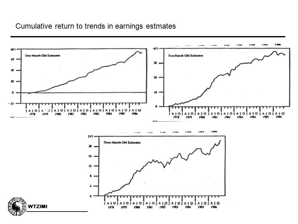 WTZIMI 3:9 Cumulative return to trends in earnings estmates