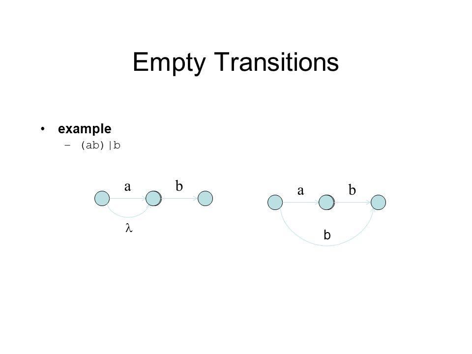 Empty Transitions example –(ab)|b a b a b b