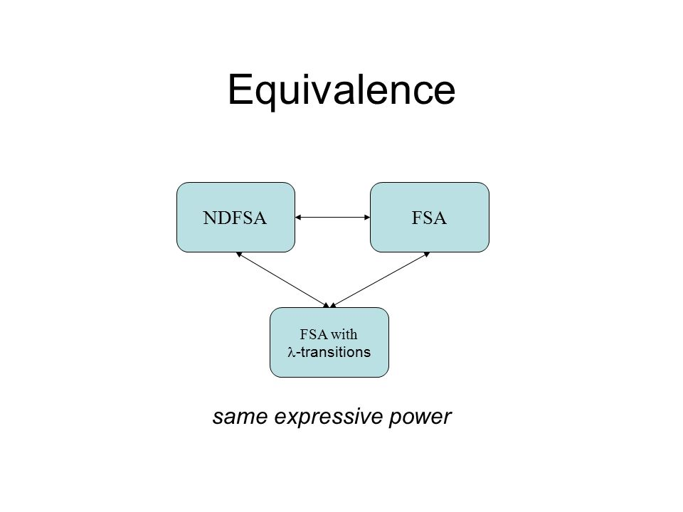 Equivalence FSANDFSA FSA with -transitions same expressive power
