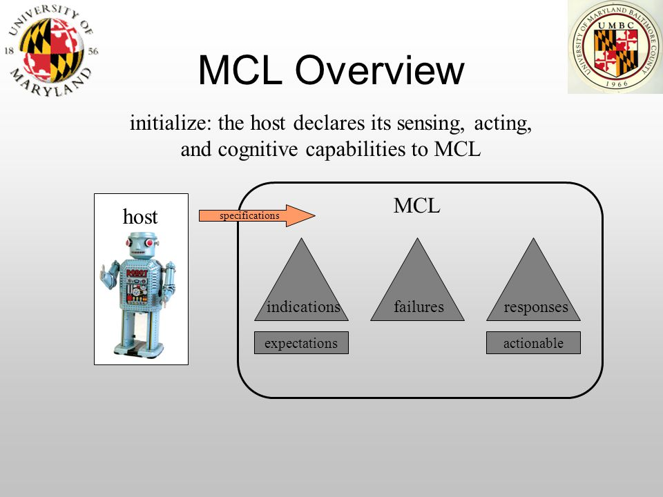 MCL Overview expectations host indicationsfailuresresponses MCL actionable initialize: the host declares its sensing, acting, and cognitive capabiliti