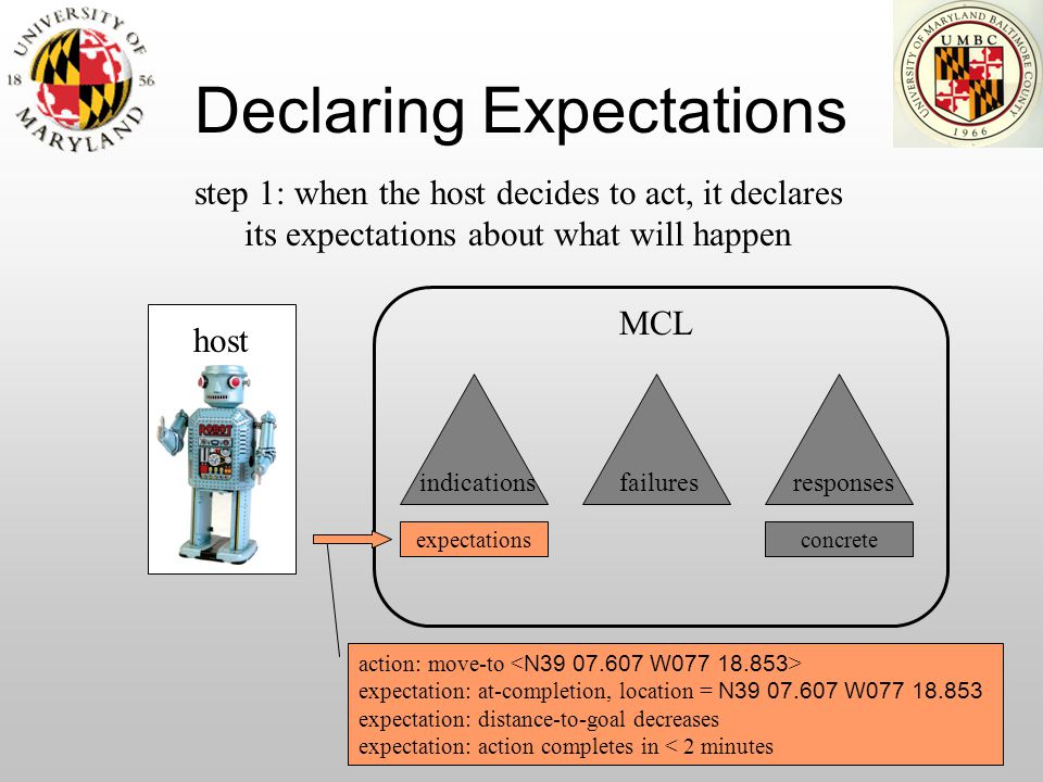 Declaring Expectations expectations host indications step 1: when the host decides to act, it declares its expectations about what will happen failure