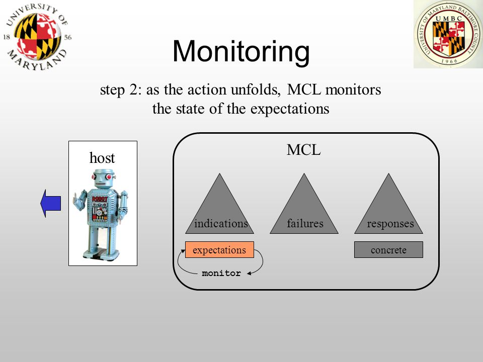 Monitoring expectations host indications step 2: as the action unfolds, MCL monitors the state of the expectations failuresresponses MCL concrete moni