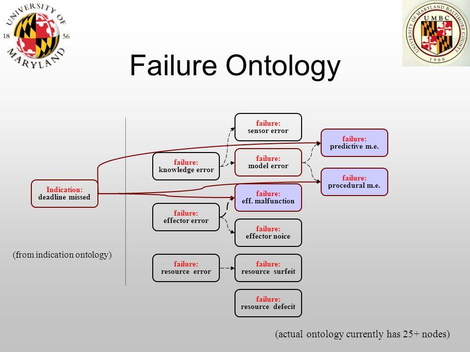 Failure Ontology Indication: deadline missed failure: resource error failure: knowledge error failure: eff.