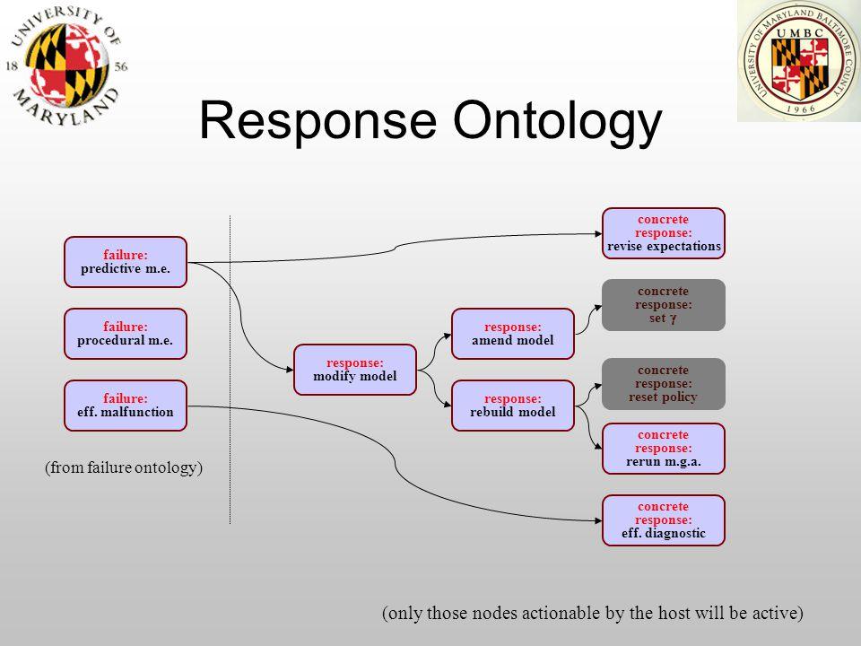 Response Ontology failure: eff. malfunction failure: predictive m.e.