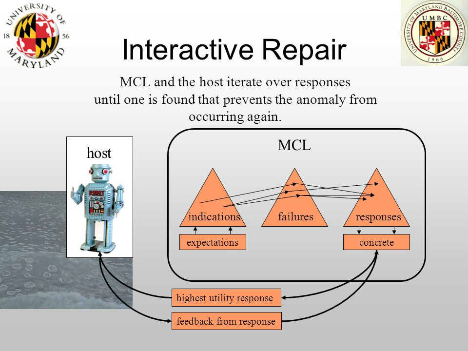Interactive Repair expectations host indications MCL and the host iterate over responses until one is found that prevents the anomaly from occurring a