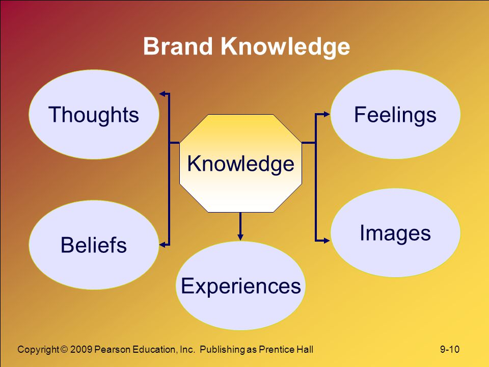 Copyright © 2009 Pearson Education, Inc. Publishing as Prentice Hall 9-10 Brand Knowledge Knowledge Thoughts Experiences Beliefs Images Feelings
