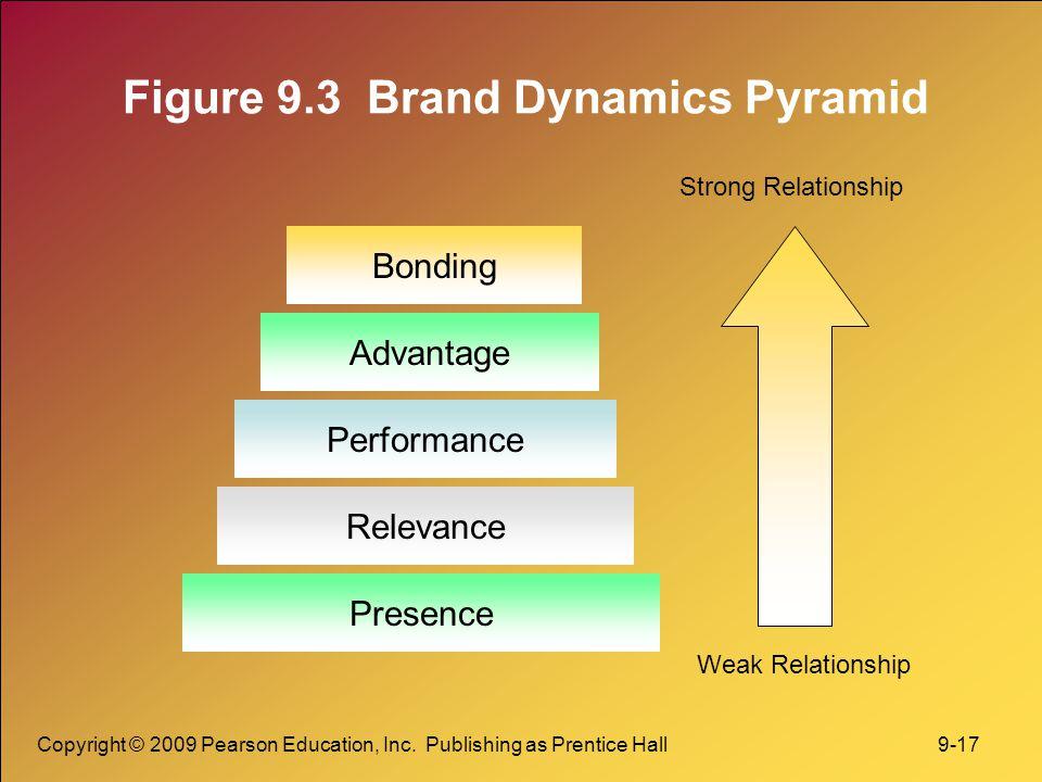Copyright © 2009 Pearson Education, Inc. Publishing as Prentice Hall 9-17 Figure 9.3 Brand Dynamics Pyramid Presence Relevance Performance Advantage B