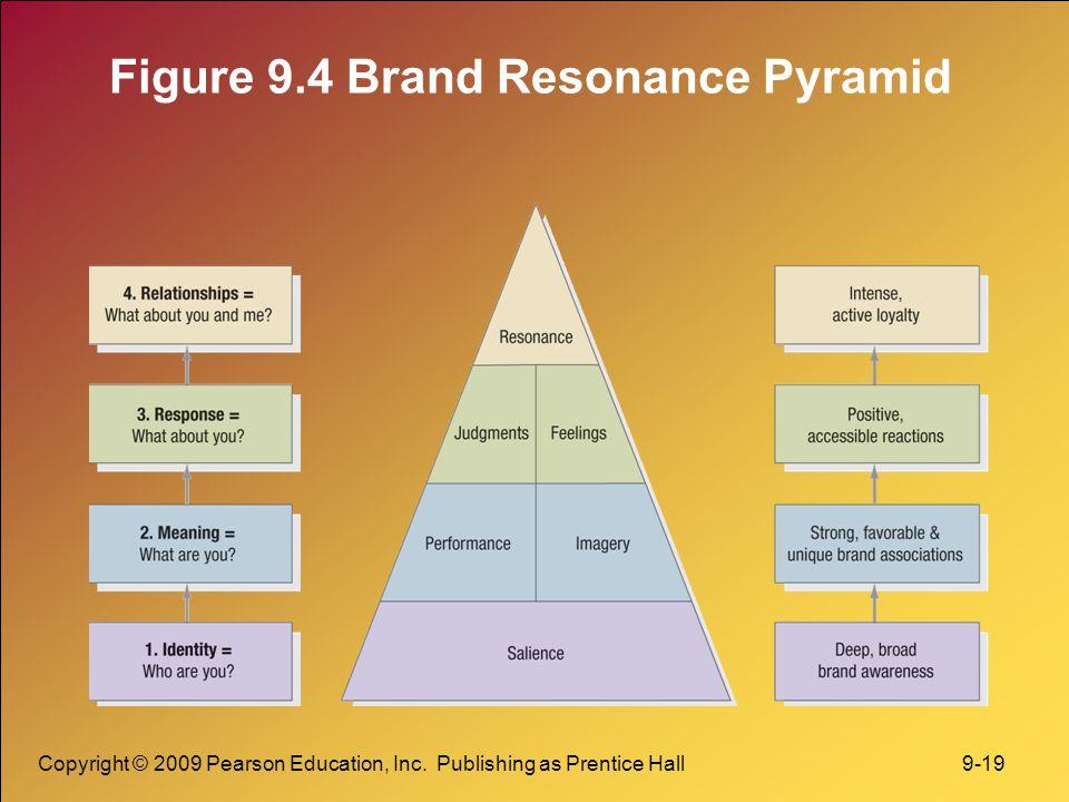Copyright © 2009 Pearson Education, Inc. Publishing as Prentice Hall 9-19 Figure 9.4 Brand Resonance Pyramid
