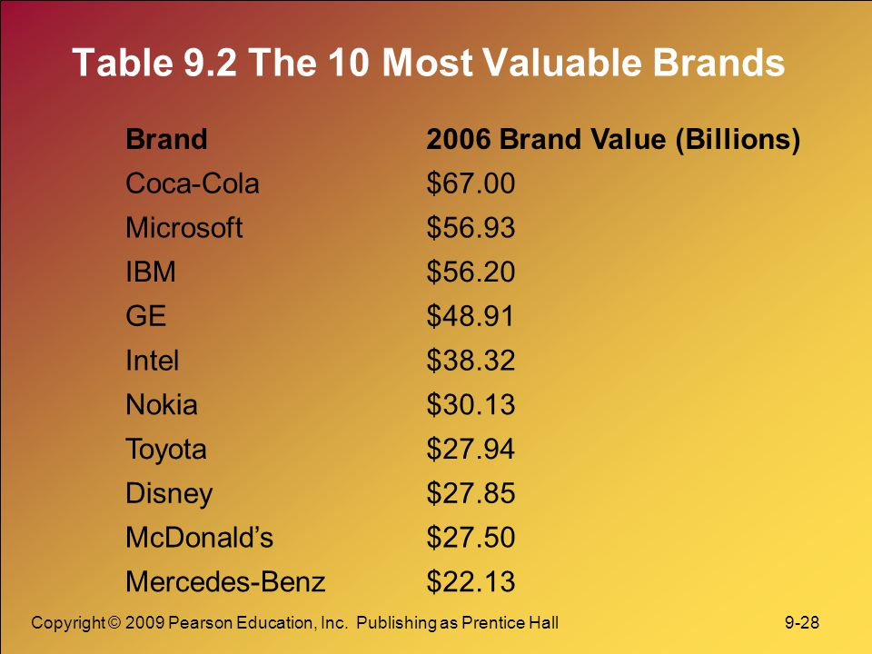 Copyright © 2009 Pearson Education, Inc. Publishing as Prentice Hall 9-28 Table 9.2 The 10 Most Valuable Brands Brand2006 Brand Value (Billions) Coca-