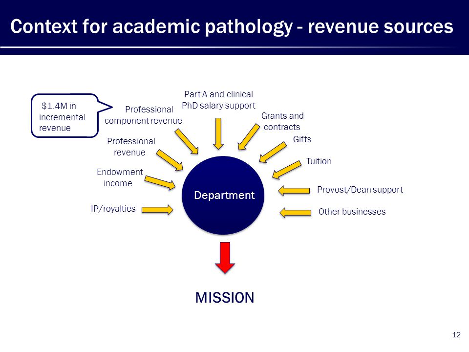Context for academic pathology - revenue sources 12 Professional revenue Professional component revenue Part A and clinical PhD salary support Grants and contracts Gifts Tuition Provost/Dean support Endowment income IP/royalties Other businesses MISSION Department $1.4M in incremental revenue