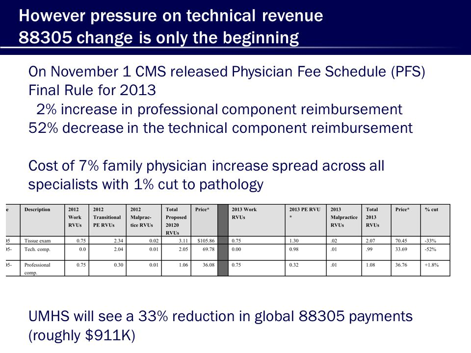 However pressure on technical revenue 88305 change is only the beginning On November 1 CMS released Physician Fee Schedule (PFS) Final Rule for 2013 2% increase in professional component reimbursement 52% decrease in the technical component reimbursement Cost of 7% family physician increase spread across all specialists with 1% cut to pathology UMHS will see a 33% reduction in global 88305 payments (roughly $911K)