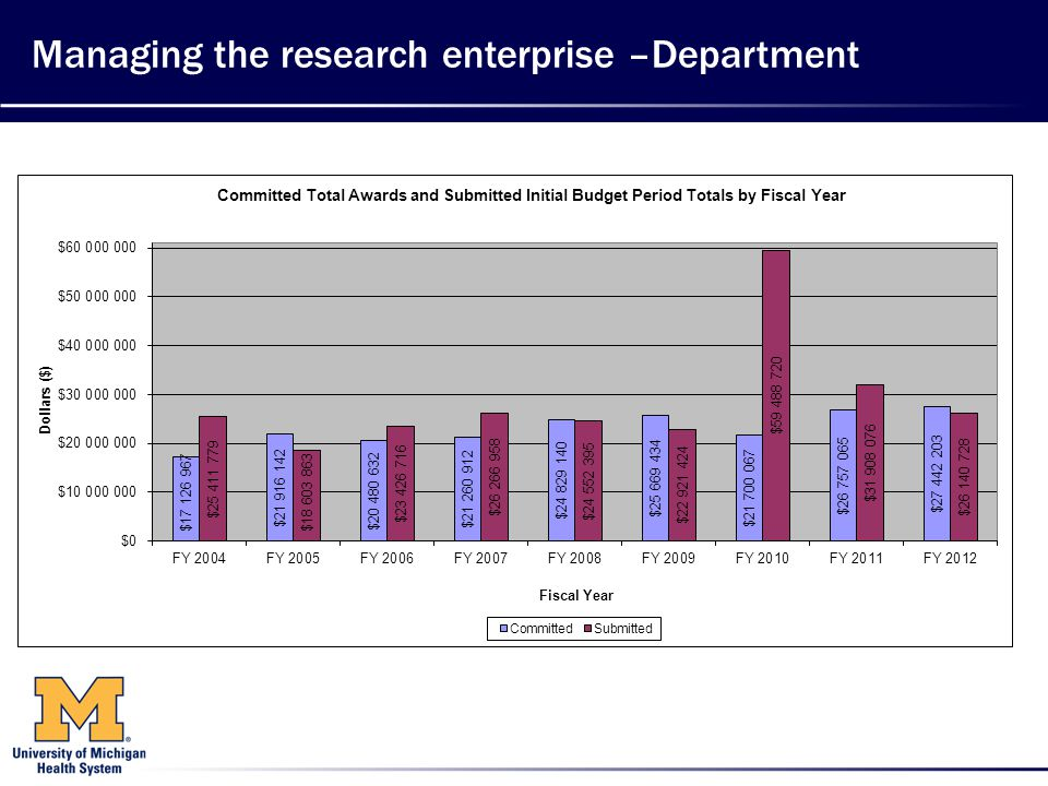 Managing the research enterprise –Department