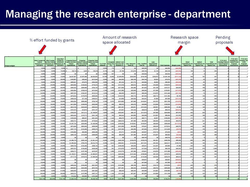 Managing the research enterprise - department % effort funded by grants Amount of research space allocated Research space margin Pending proposals