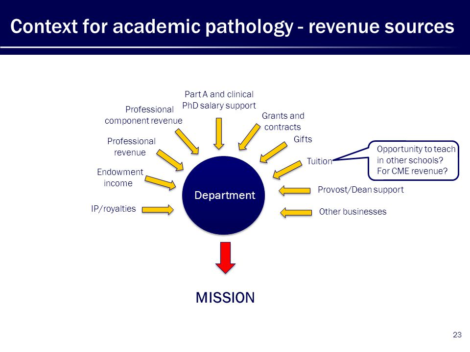 Context for academic pathology - revenue sources 23 Professional revenue Professional component revenue Part A and clinical PhD salary support Grants and contracts Gifts Tuition Provost/Dean support Endowment income IP/royalties Other businesses MISSION Department Opportunity to teach in other schools.