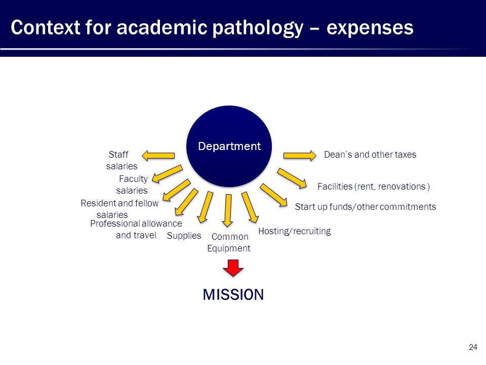 Context for academic pathology – expenses 24 Faculty salaries Dean's and other taxes Resident and fellow salaries Staff salaries Facilities (rent, ren