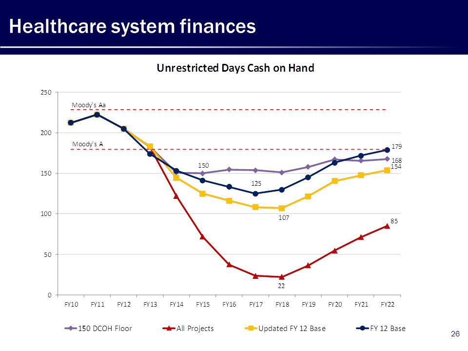 Healthcare system finances 26