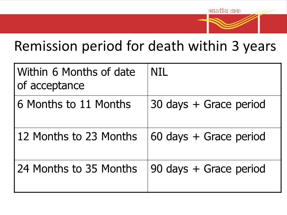 Remission period for death within 3 years Within 6 Months of date of acceptance NIL 6 Months to 11 Months30 days + Grace period 12 Months to 23 Months60 days + Grace period 24 Months to 35 Months90 days + Grace period