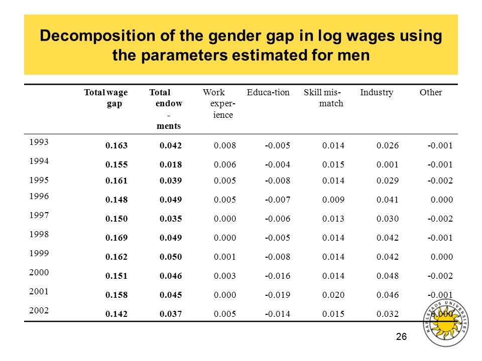26 Decomposition of the gender gap in log wages using the parameters estimated for men Total wage gap Total endow - ments Work exper- ience Educa-tionSkill mis- match IndustryOther 1993 0.1630.0420.008-0.0050.0140.026-0.001 1994 0.1550.0180.006-0.0040.0150.001-0.001 1995 0.1610.0390.005-0.0080.0140.029-0.002 1996 0.1480.0490.005-0.0070.0090.0410.000 1997 0.1500.0350.000-0.0060.0130.030-0.002 1998 0.1690.0490.000-0.0050.0140.042-0.001 1999 0.1620.0500.001-0.0080.0140.0420.000 2000 0.1510.0460.003-0.0160.0140.048-0.002 2001 0.1580.0450.000-0.0190.0200.046-0.001 2002 0.1420.0370.005-0.0140.0150.0320.000