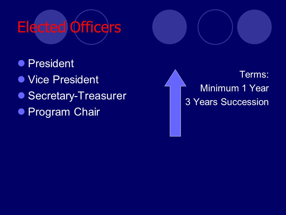 Elected Officers President Vice President Secretary-Treasurer Program Chair Terms: Minimum 1 Year 3 Years Succession