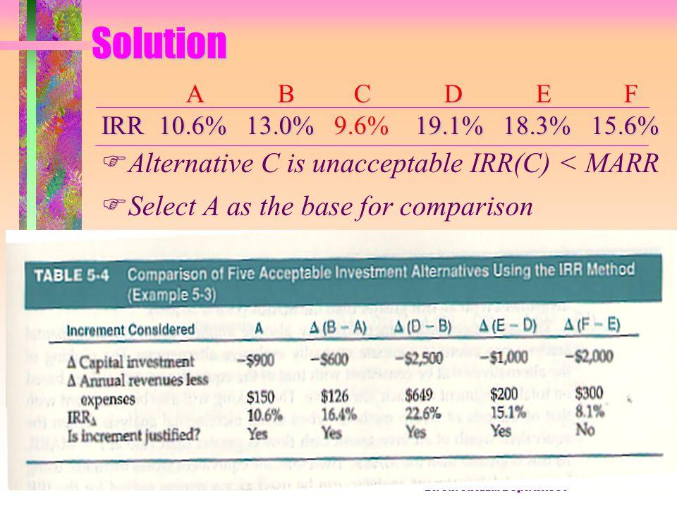 Dr. C.J. Su IEEM Dept. HKUSTSolution A B C D E F A B C D E F IRR 10.6% 13.0% 9.6% 19.1% 18.3% 15.6% F FAlternative C is unacceptable IRR(C) < MARR F F
