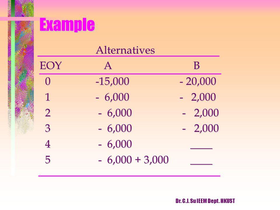 Dr. C.J. Su IEEM Dept. HKUST Example Alternatives EOY A B 0-15,000- 20,000 0-15,000- 20,000 1- 6,000- 2,000 1- 6,000- 2,000 2 - 6,000 - 2,000 2 - 6,00