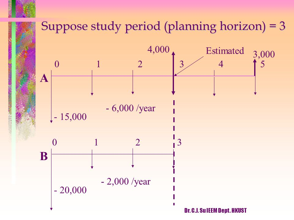 Dr. C.J. Su IEEM Dept. HKUST Suppose study period (planning horizon) = 3 012345 - 15,000 - 6,000 /year 0123 - 20,000 - 2,000 /year 4,000 Estimated A B