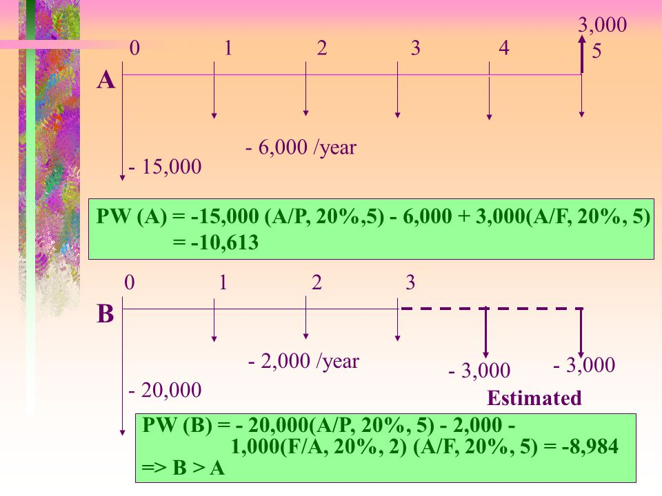Dr. C.J. Su IEEM Dept. HKUST 01234 5 - 15,000 - 6,000 /year 0123 - 20,000 - 2,000 /year A B 3,000 - 3,000 PW (A) = -15,000 (A/P, 20%,5) - 6,000 + 3,00