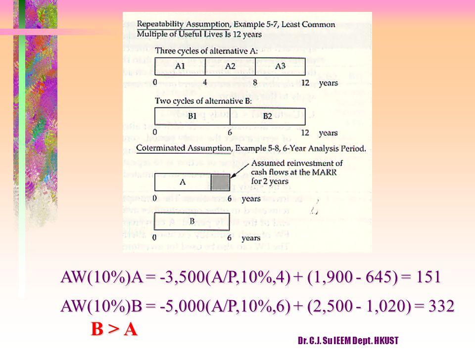 Dr. C.J. Su IEEM Dept. HKUST AW(10%)A = -3,500(A/P,10%,4) + (1,900 - 645) = 151 AW(10%)B = -5,000(A/P,10%,6) + (2,500 - 1,020) = 332 B > A B > A